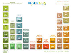 CUSA-periodic-table-thumb
