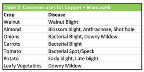 Table 2 - Common uses for Copper and Mancozeb